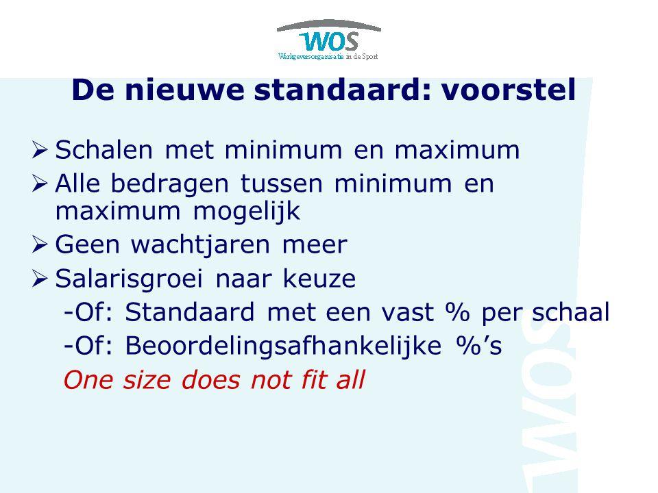 De nieuwe standaard: voorstel