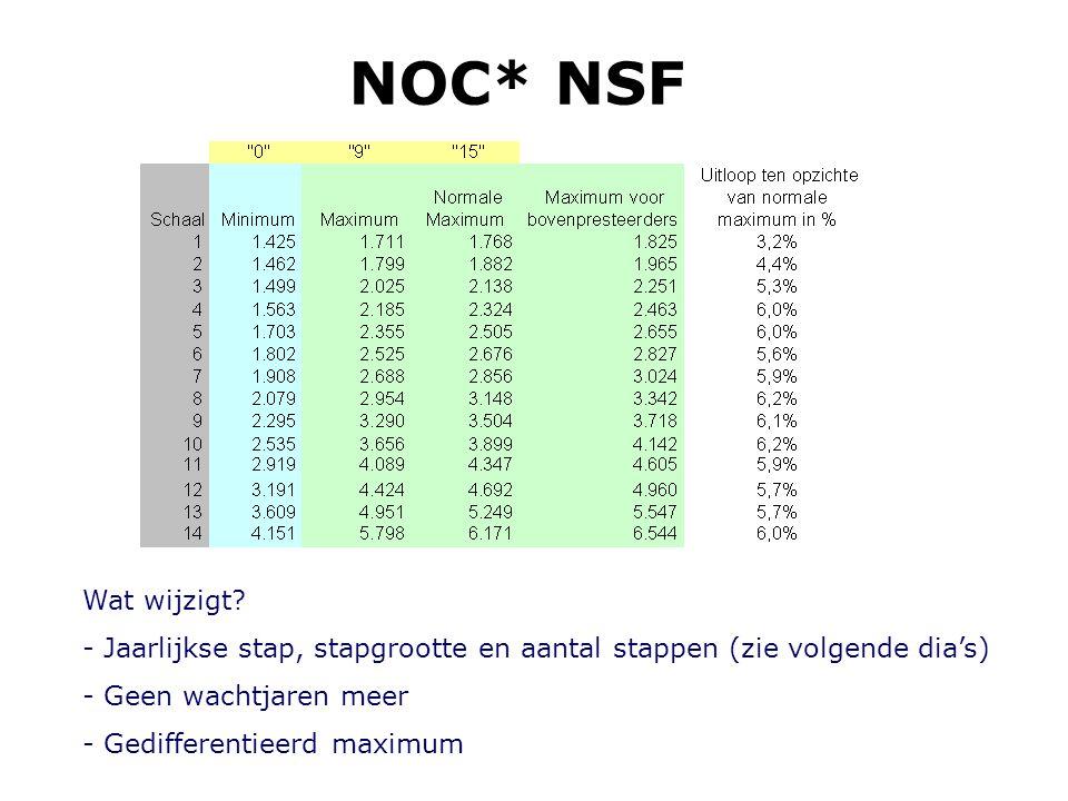 NOC* NSF Wat wijzigt Jaarlijkse stap, stapgrootte en aantal stappen (zie volgende dia's) Geen wachtjaren meer.