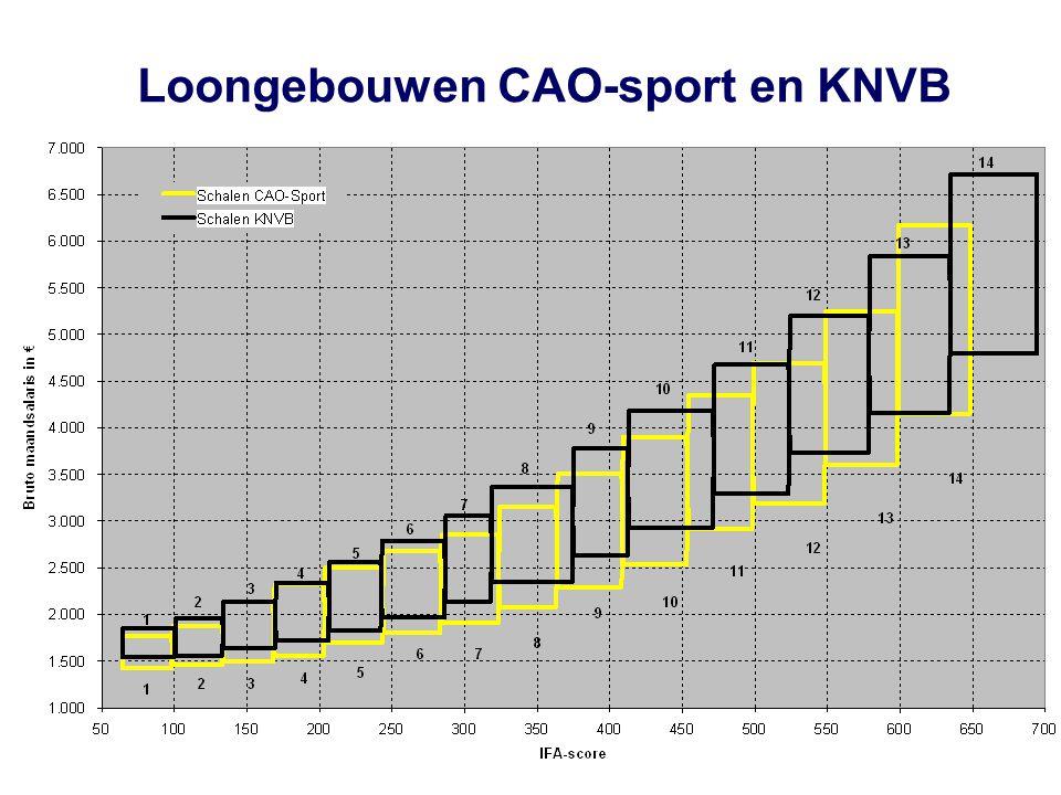 Loongebouwen CAO-sport en KNVB