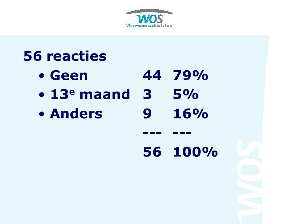 56 reacties Geen 44 79% 13e maand 3 5% Anders 9 16% --- --- 56 100%