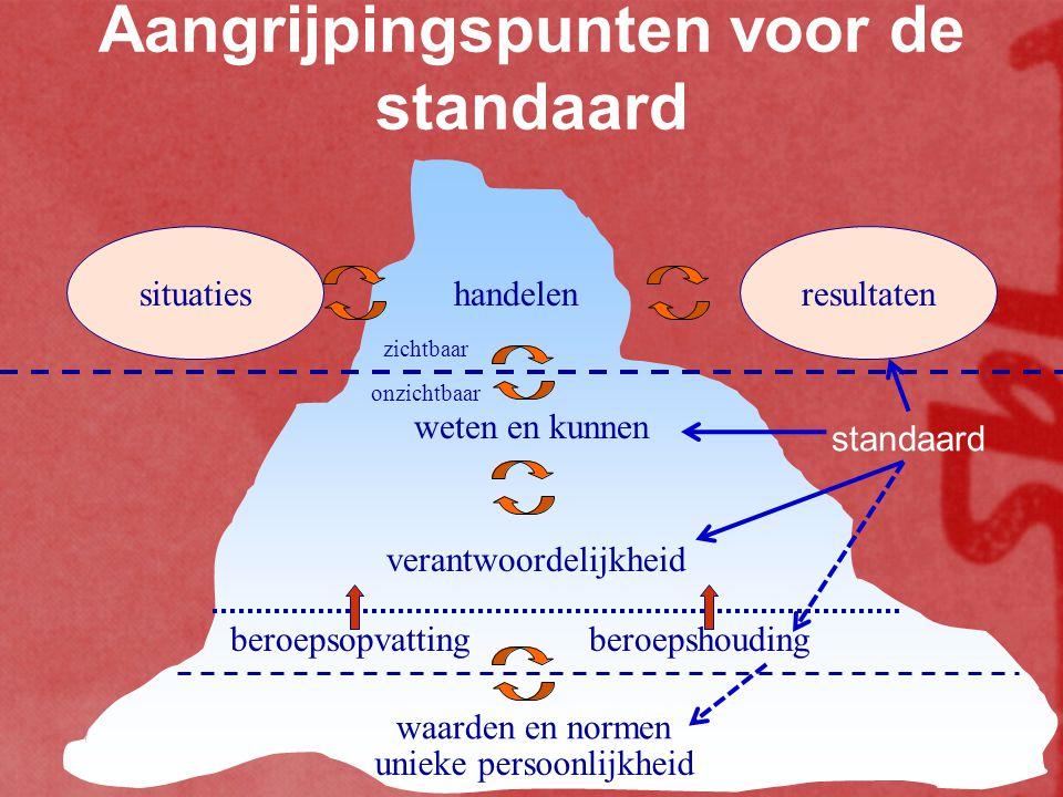 Aangrijpingspunten voor de standaard