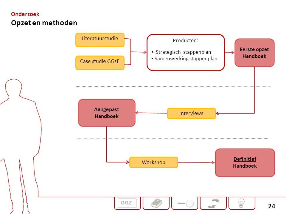 Opzet en methoden Onderzoek Literatuurstudie Producten: