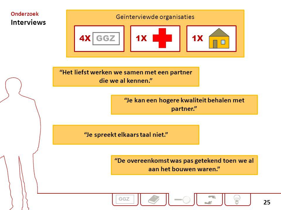Interviews GGZ Geïnterviewde organisaties 4X 1X 1X