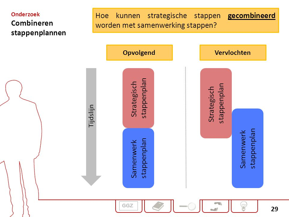 Onderzoek Combineren. stappenplannen. Hoe kunnen strategische stappen gecombineerd worden met samenwerking stappen