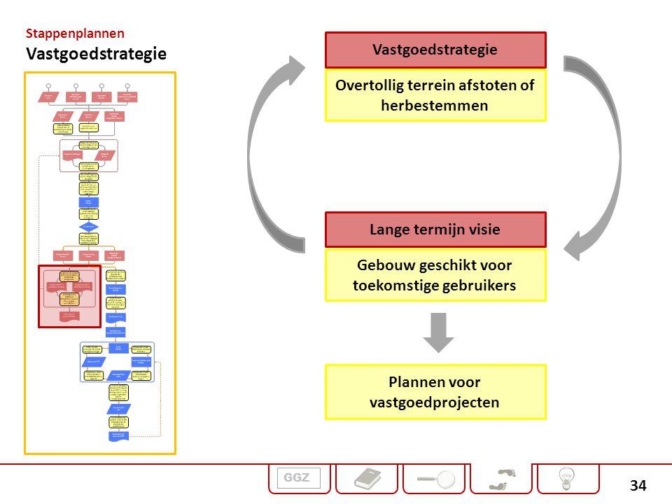 Vastgoedstrategie Vastgoedstrategie