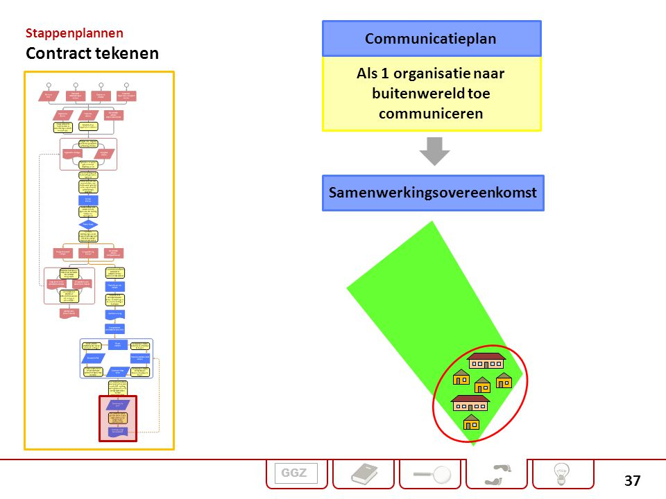 Contract tekenen Communicatieplan