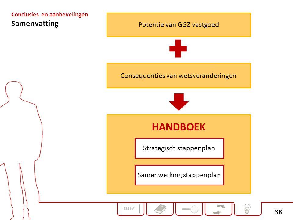 HANDBOEK Samenvatting Potentie van GGZ vastgoed