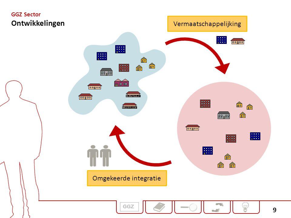 Ontwikkelingen Vermaatschappelijking Omgekeerde integratie GGZ Sector