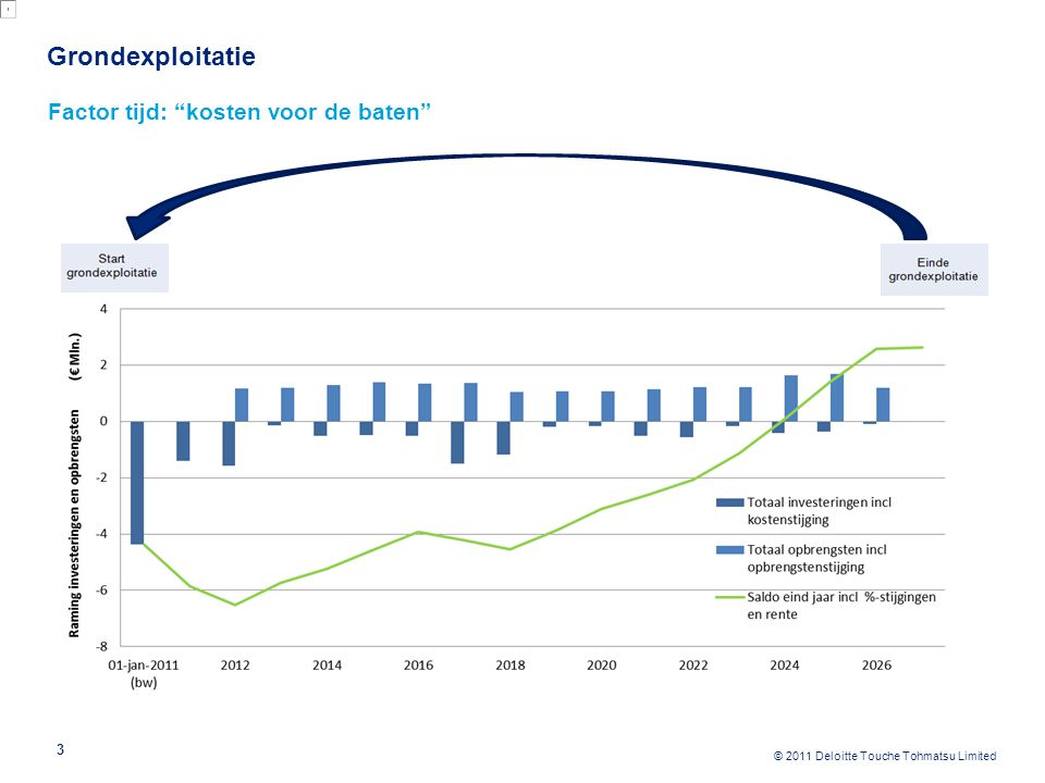 Grondexploitatie Marktinvloeden: effect van daling woningprijs op de grondprijs (residuele grondwaarde)