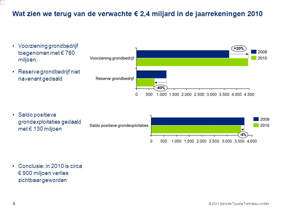 Update 2011: Totaalverlies loopt op tot € 2,9 miljard