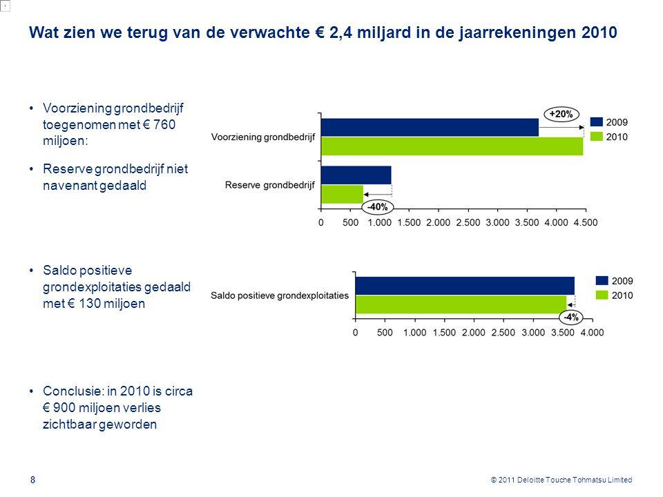 Update 2011: Totaalverlies loopt op tot € 2,9 miljard