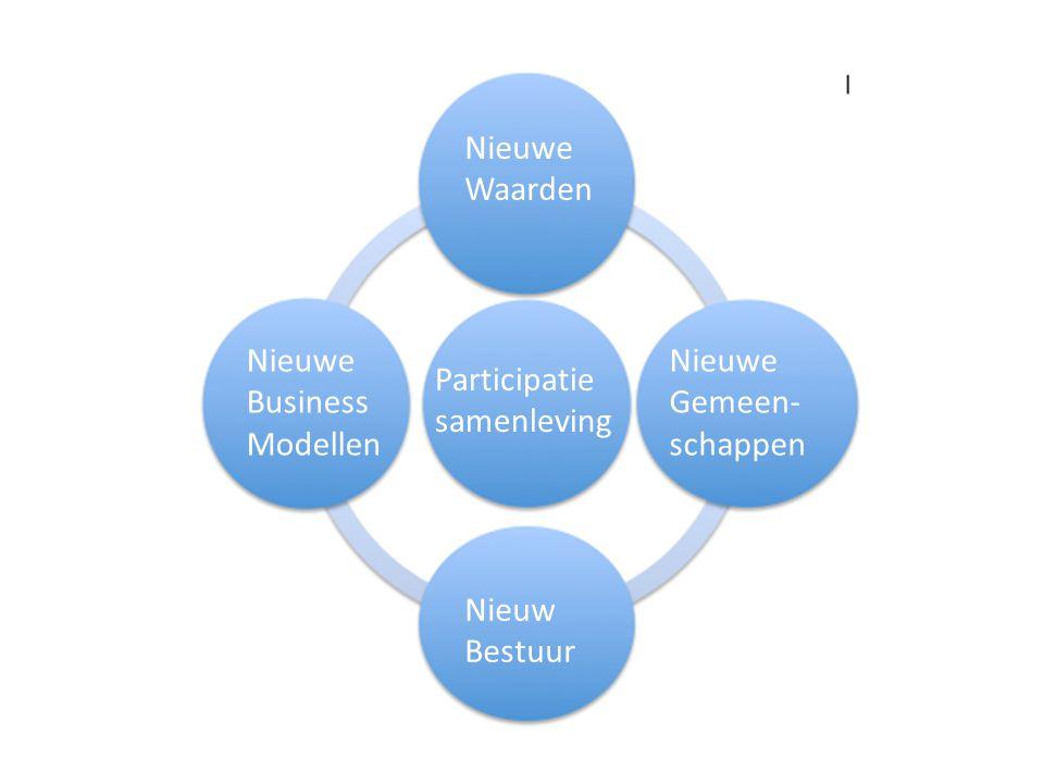 Nieuwe Waarden. Nieuwe. Business. Modellen. Nieuwe. Gemeen- schappen. Participatie. samenleving.