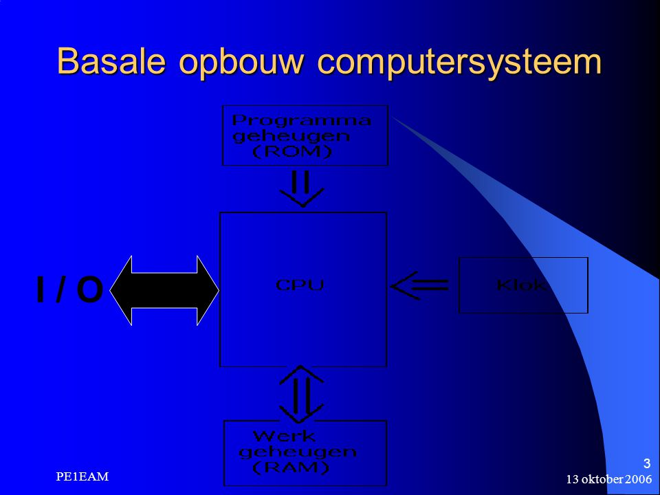 Basale opbouw computersysteem