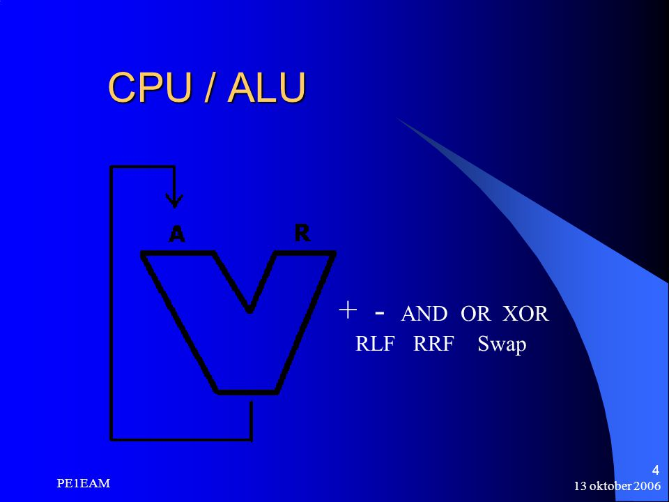CPU / ALU + - AND OR XOR RLF RRF Swap PE1EAM 13 oktober 2006