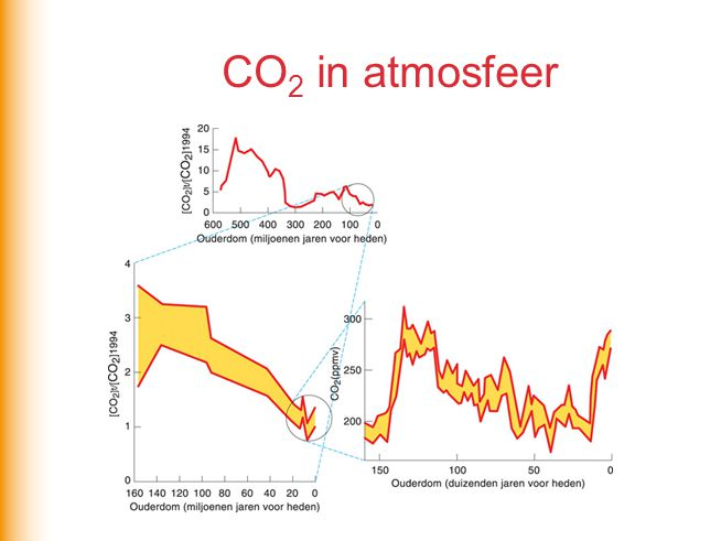CO2 in atmosfeer