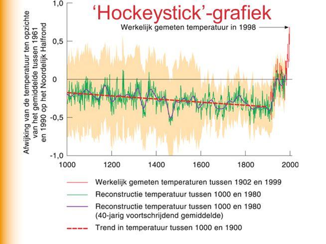 'Hockeystick'-grafiek
