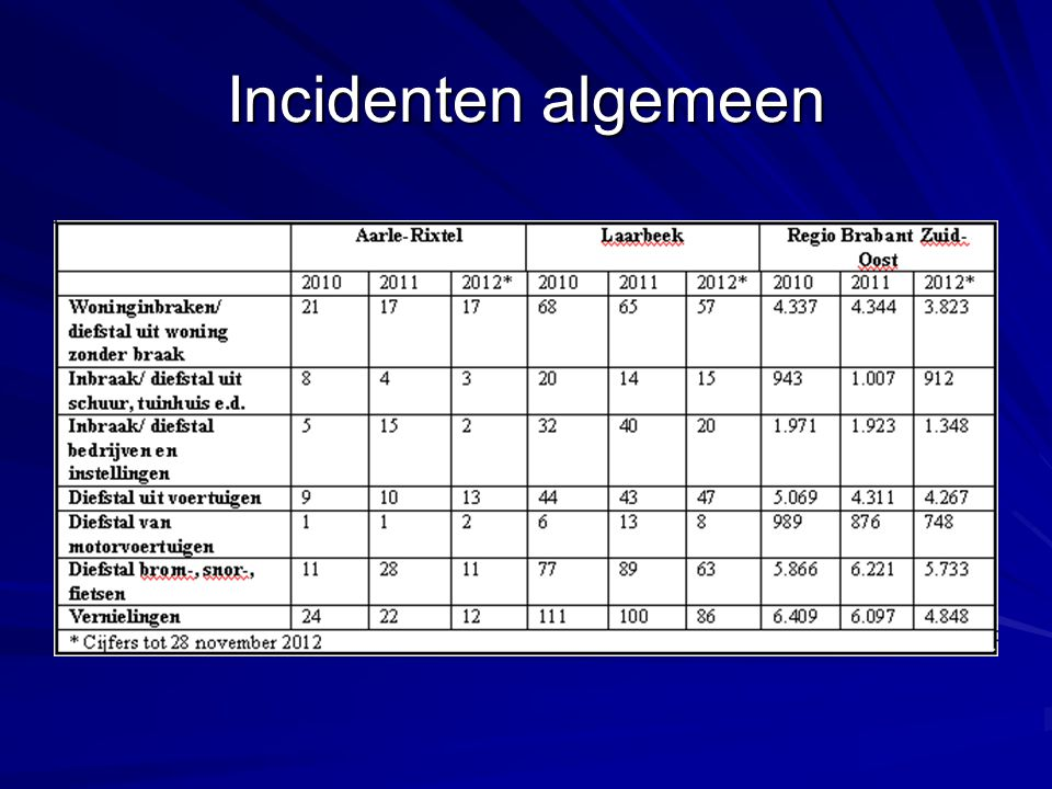 Incidenten algemeen