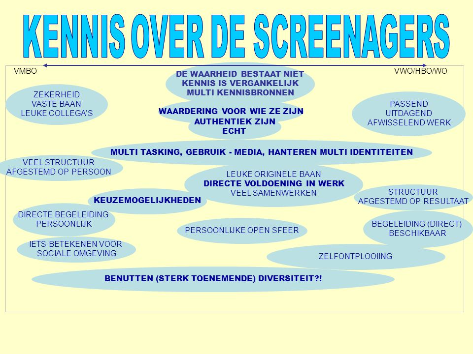 KENNIS OVER DE SCREENAGERS