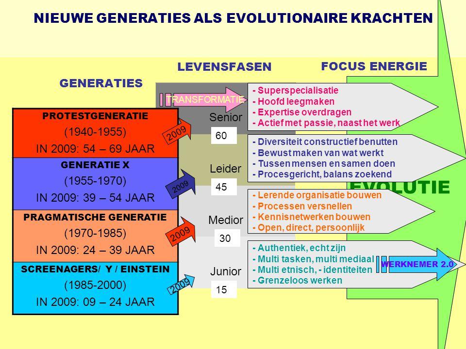 NIEUWE GENERATIES ALS EVOLUTIONAIRE KRACHTEN