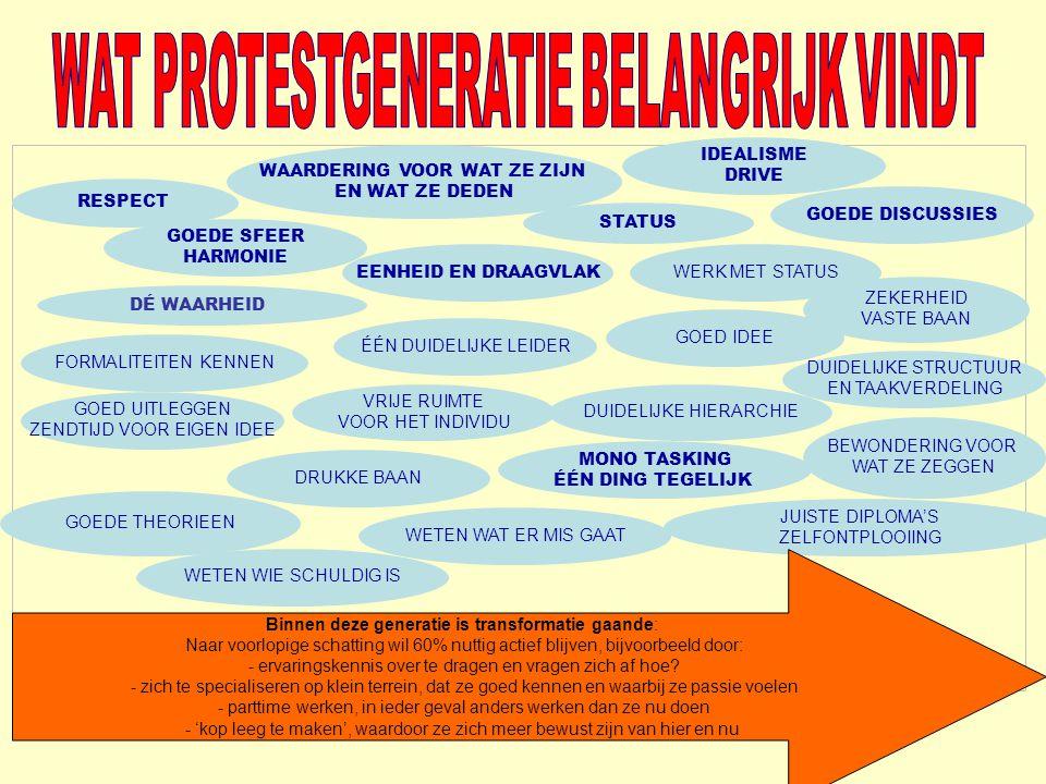 WAT PROTESTGENERATIE BELANGRIJK VINDT