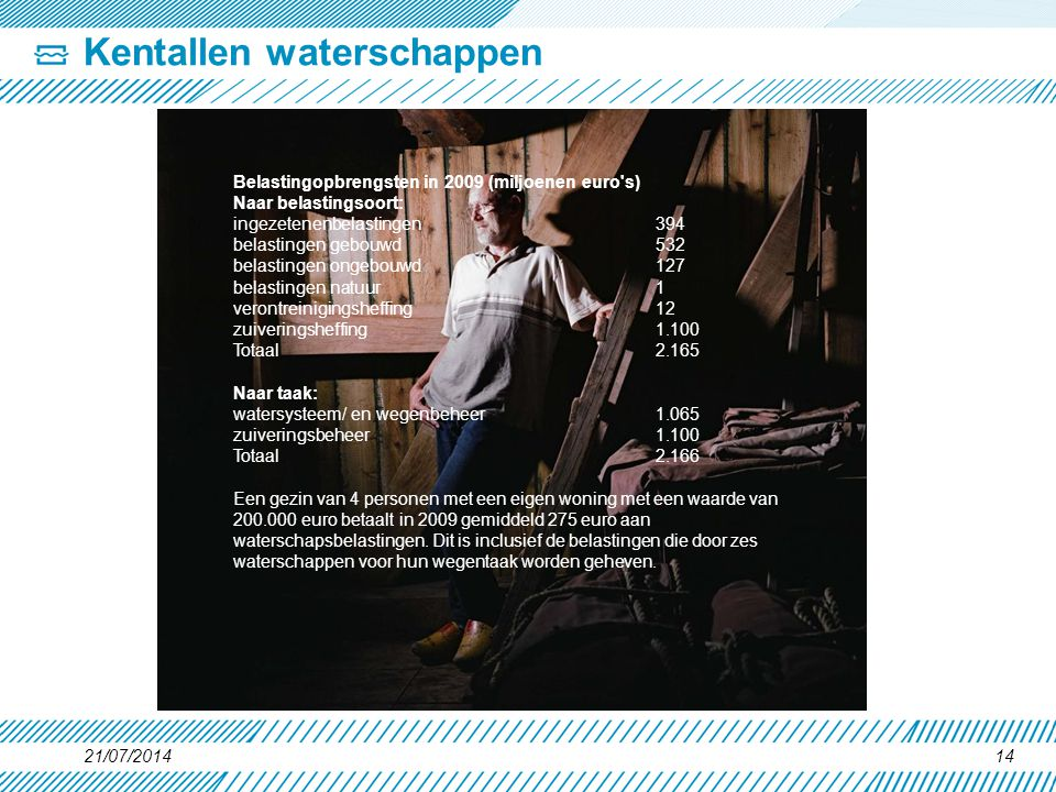 Kentallen waterschappen