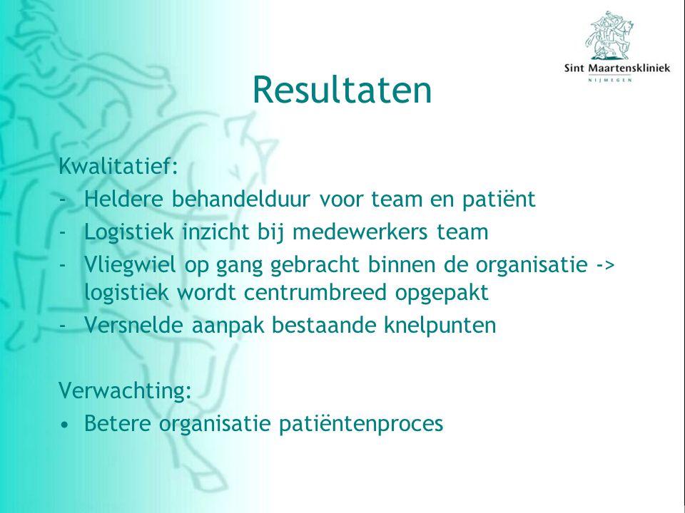 Resultaten Kwalitatief: Heldere behandelduur voor team en patiënt