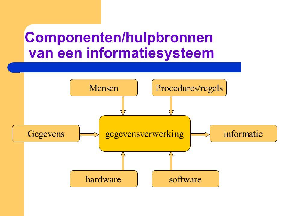 Componenten/hulpbronnen van een informatiesysteem