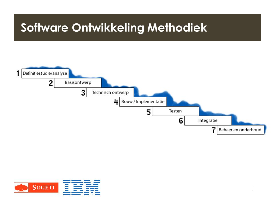 Software Ontwikkeling Methodiek