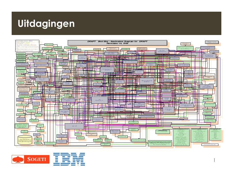 Uitdagingen Systeem aanpassingen komen niet alleen, maar zitten in een compleet applicatie landschap.