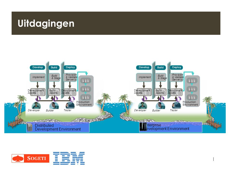 Uitdagingen Distributed. Development Environment. Enterprise. Implement. Build & Stage. Production.