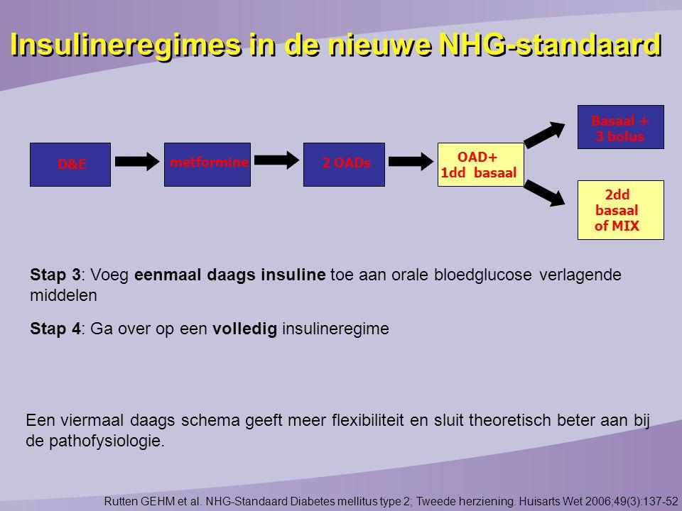 Insulineregimes in de nieuwe NHG-standaard