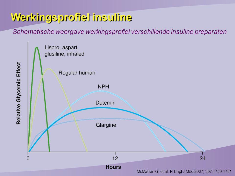 Werkingsprofiel insuline