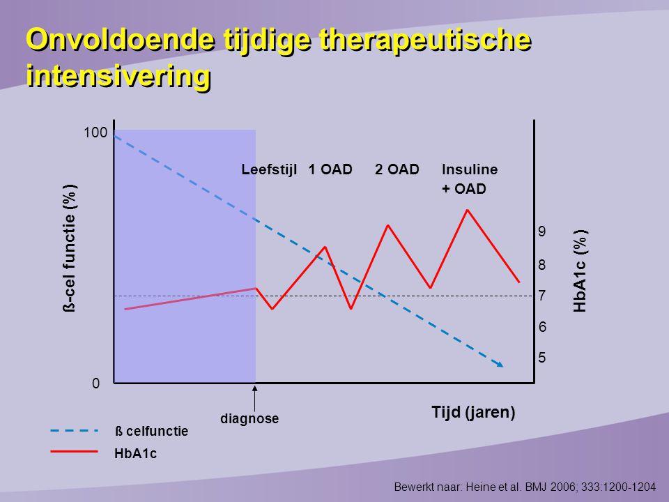 Bewerkt naar: Heine et al. BMJ 2006; 333:1200-1204