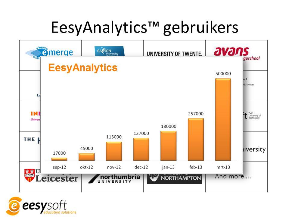 EesyAnalytics™ gebruikers