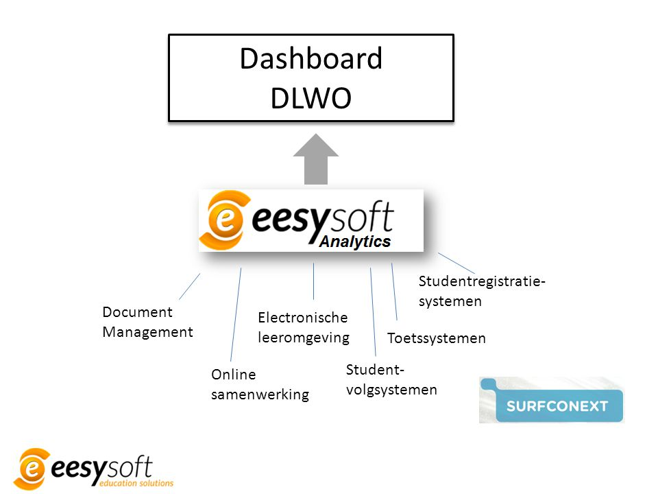 Dashboard DLWO Studentregistratie-systemen Document Management