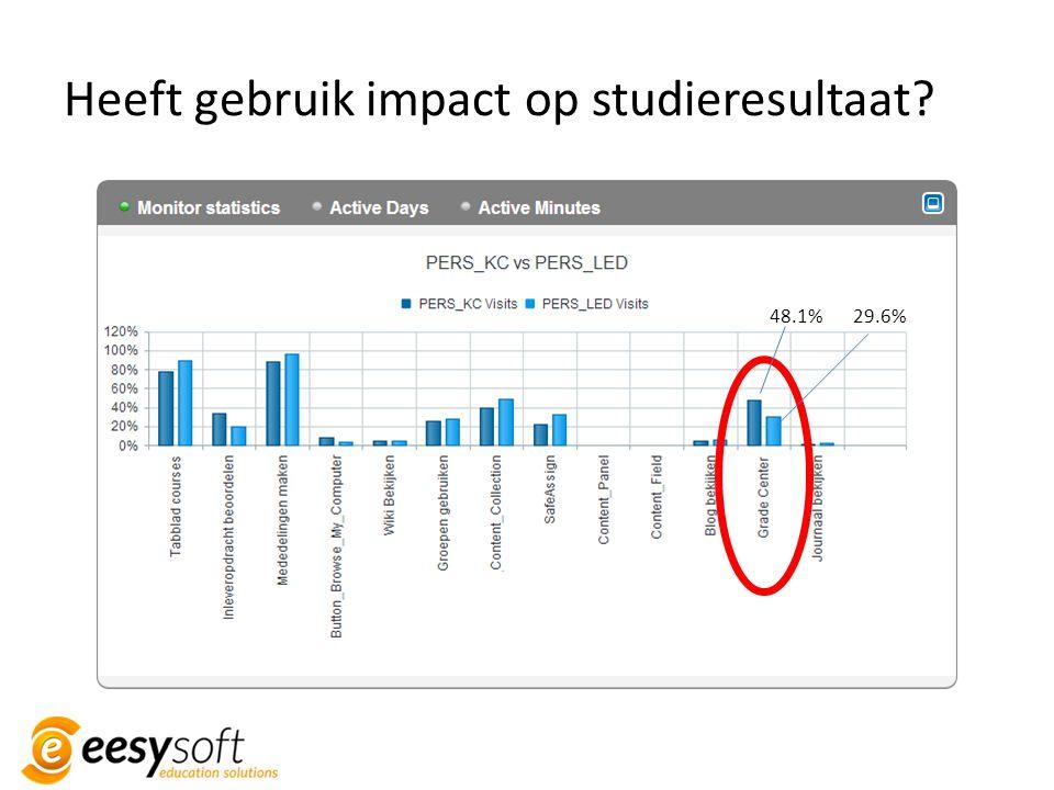 Heeft gebruik impact op studieresultaat