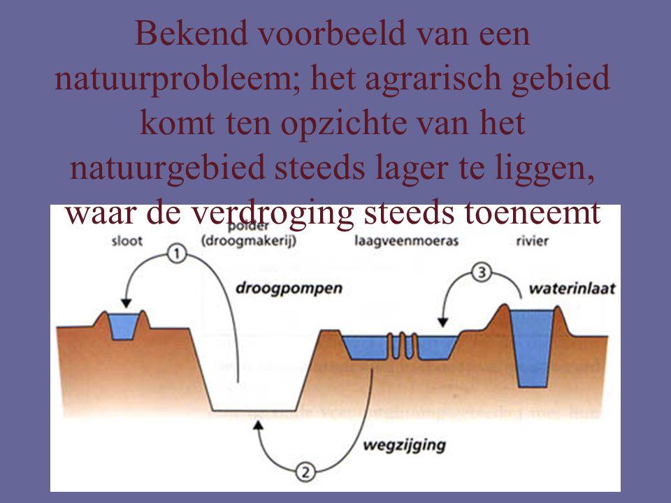 Bekend voorbeeld van een natuurprobleem; het agrarisch gebied komt ten opzichte van het natuurgebied steeds lager te liggen, waar de verdroging steeds toeneemt