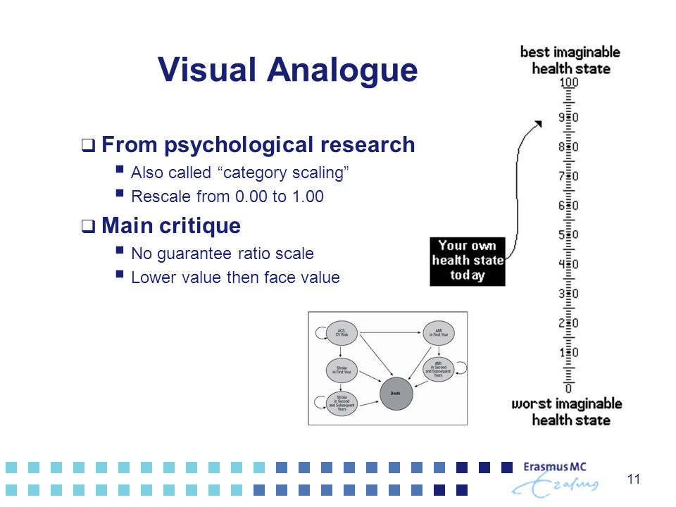 Visual Analogue Scale From psychological research Main critique