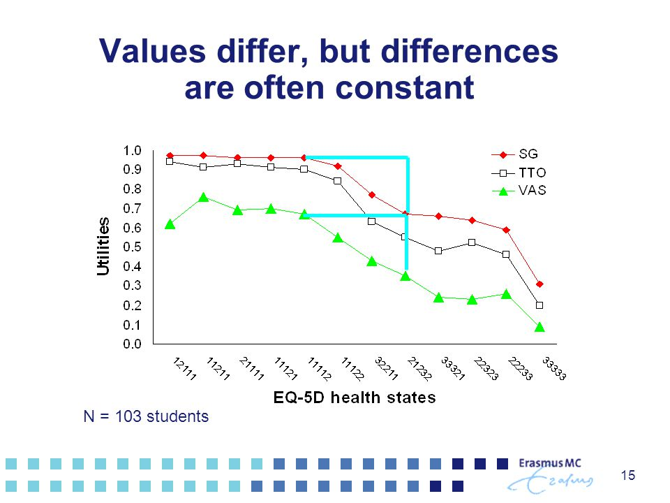 Values differ, but differences are often constant