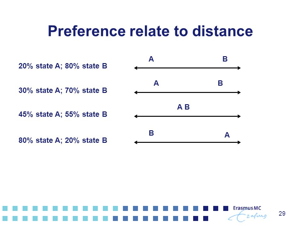 Preference relate to distance
