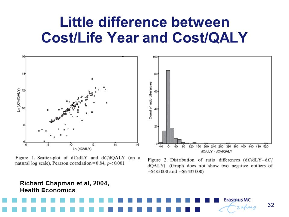 Little difference between Cost/Life Year and Cost/QALY