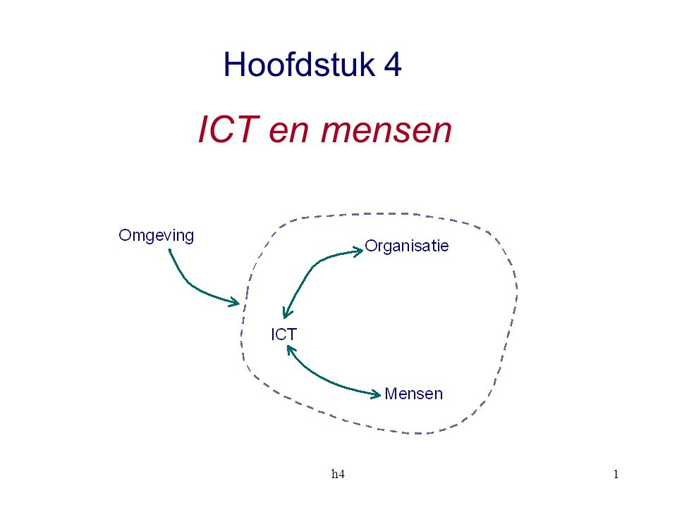 Hoofdstuk 4 ICT en mensen h4