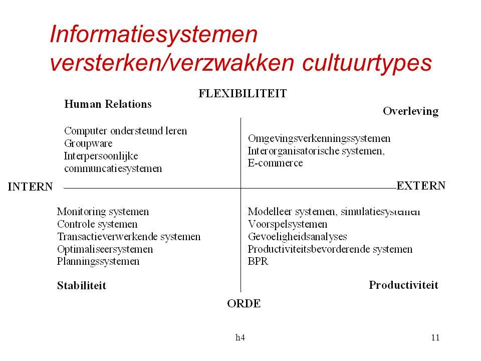 Informatiesystemen versterken/verzwakken cultuurtypes