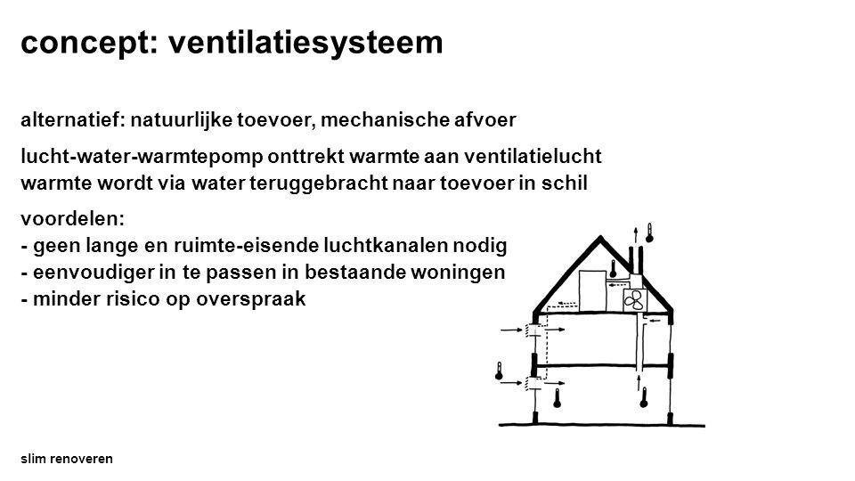 concept: ventilatiesysteem