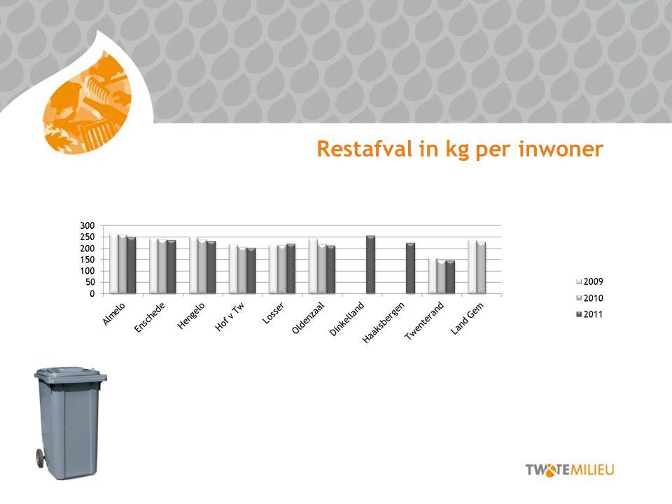 Restafval in kg per inwoner