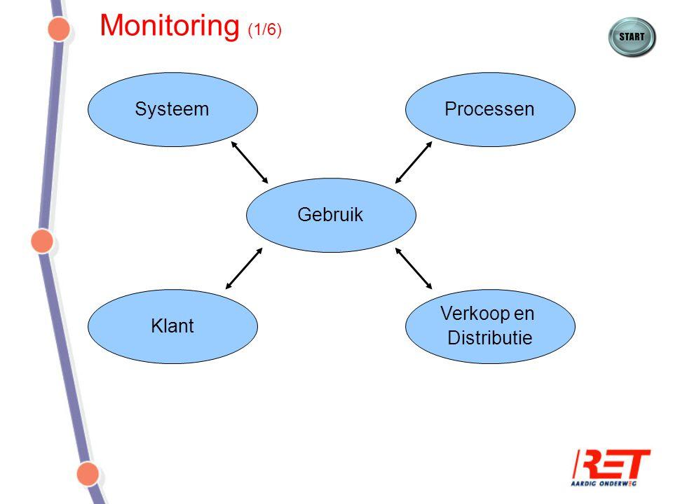 Monitoring (1/6) Systeem Processen Gebruik Klant Verkoop en
