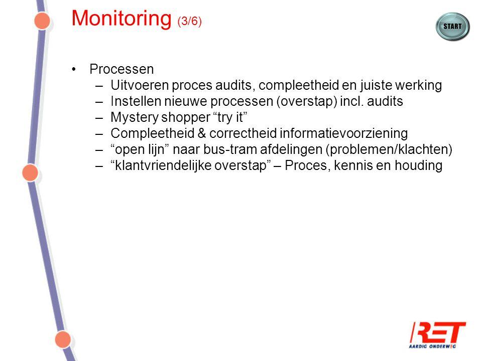 Monitoring (3/6) Processen