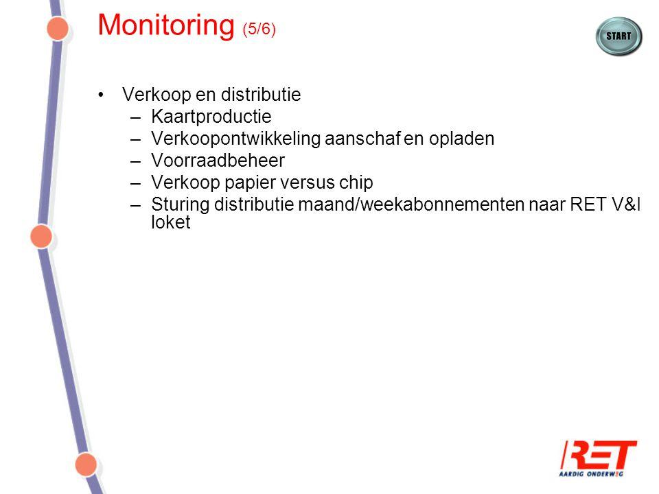 Monitoring (5/6) Verkoop en distributie Kaartproductie