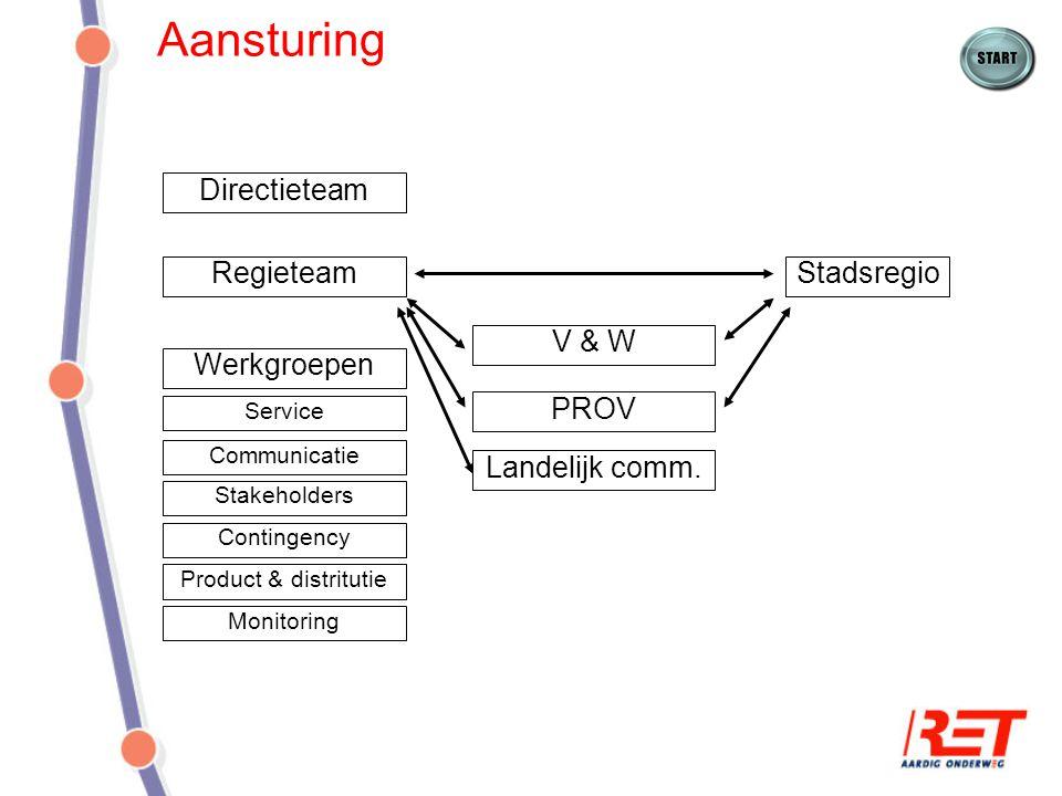 Aansturing Directieteam Regieteam Stadsregio V & W Werkgroepen PROV