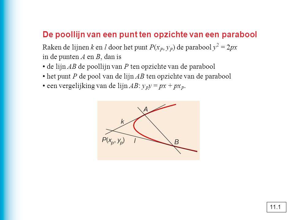 De poollijn van een punt ten opzichte van een parabool